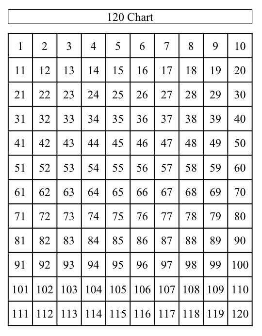 36 Awesome Number Chart 1 120 Blank 120 Chart Free