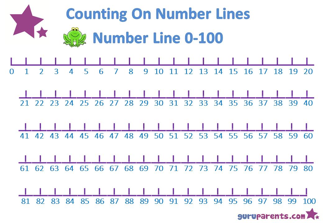 Number Line Charts Printable Number Line Number Line