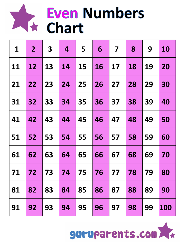 Odd And Even Numbers Chart 1 100 Guruparents