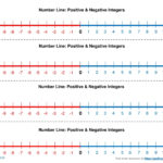 Positive And Negative Numbers On Number Line Worksheet