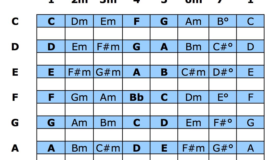 The Nashville Number System Chart For Bands PDF Download